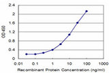 Detection limit for recombinant GST tagged CPA1 is approximately 0.3 ng/ml as a capture antibody.