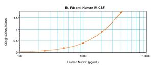 Direct ELISA of CSF1 / M-CSF antibody This image was taken for the unconjugated form of this product. Other forms have not been tested.