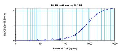 Sandwich ELISA of CSF1 / M-CSF antibody This image was taken for the unconjugated form of this product. Other forms have not been tested.