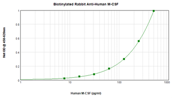 Biotinylated Anti-Human M-CSF Sandwich ELISA