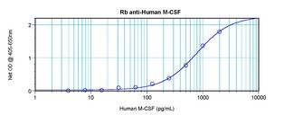 Sandwich ELISA of CSF1 / M-CSF antibody. This image was taken for the unconjugated form of this product. Other forms have not been tested.