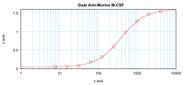 Anti-Murine M-CSF Sandwich ELISA