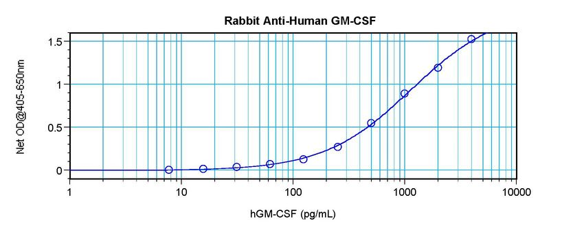 Sandwich ELISA of GM-CSF antibody LS-C104671.  This image was taken for the unconjugated form of this product. Other forms have not been tested.