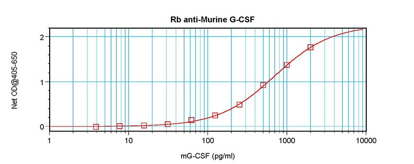 Sandwich ELISA of CSF3 / G-CSF antibody LS-C104779.  This image was taken for the unconjugated form of this product. Other forms have not been tested.