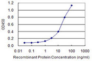 Detection limit for recombinant GST tagged CTBS is 0.3 ng/ml as a capture antibody.