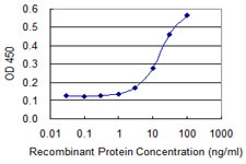 Detection limit for recombinant GST tagged CTSE is 1 ng/ml as a capture antibody.