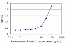 Detection limit for recombinant GST tagged CTSK is approximately 3 ng/ml as a capture antibody.