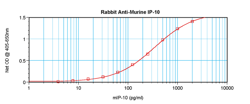 Anti-Murine IP-10 (CXCL10) Sandwich ELISA