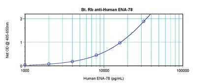 Direct ELISA of CXCL5 antibody LS-C104358 This image was taken for the unconjugated form of this product. Other forms have not been tested.