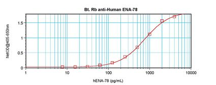 Sandwich ELISA of CXCL5 antibody LS-C104358 This image was taken for the unconjugated form of this product. Other forms have not been tested.