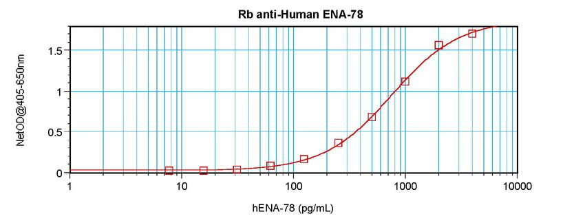 Sandwich ELISA of CXCL5 antibody LS-C104648.  This image was taken for the unconjugated form of this product. Other forms have not been tested.
