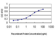 Detection limit for recombinant GST tagged PPBP is approximately 0.03 ng/ml as a capture antibody.