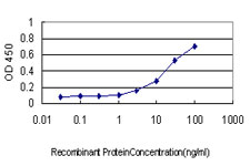 Detection limit for recombinant GST tagged PSCD1 is approximately 1 ng/ml as a capture antibody.