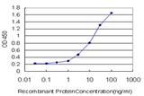 Detection limit for recombinant GST tagged DBF4 is approximately 0.1 ng/ml as a capture antibody.