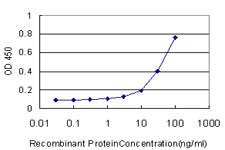 Detection limit for recombinant GST tagged DEFB4 is approximately 3 ng/ml as a capture antibody.