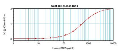 DEFB4A / BD-2 Antibody - Sandwich ELISA of DEFB4A / DEFB2 antibody. This image was taken for the unconjugated form of this product. Other forms have not been tested.