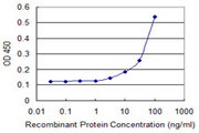 Detection limit for recombinant GST tagged DFNA5 is 3 ng/ml as a capture antibody.