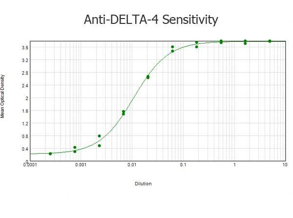 DLL4 Antibody - ELISA results of purified Rabbit anti-DELTA-4 Antibody tested against BSA-conjugated peptide of immunizing peptide. Each well was coated in duplicate with 0.1µg of conjugate. The starting dilution of antibody was 5µg/ml and the X-axis represents the Log10 of a 3-fold dilution. This titration is a 4-parameter curve fit where the IC50 is defined as the titer of the antibody. Assay performed using 3% fish gel, Goat anti-Rabbit IgG Antibody Peroxidase Conjugated (Min X Bv Ch Gt GP Ham Hs Hu Ms Rt & Sh Serum Proteins)