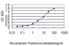 Detection limit for recombinant GST tagged DNAJC7 is approximately 0.03 ng/ml as a capture antibody.