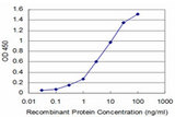 Detection limit for recombinant GST tagged DNTT is approximately 0.1 ng/ml as a capture antibody.
