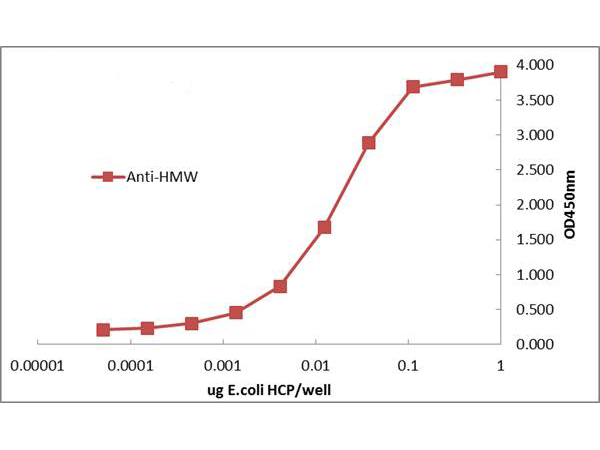 E. coli HMW Proteins Antibody - ELISA of rabbit Anti-E.coli High Molecular Weight Host Cell Protein Antibody. Antigen: Total HCP protein. Coating amount: 0.1 µg per well. Primary antibody: E.coli HMW HCP antibody at 10 µg/mL. Dilution series: 2-fold. Mid-point concentration: 5 ng/mL HMW HCP antibody. Secondary antibody: Peroxidase rabbit secondary antibody at 1:20,000. Substrate: TMB