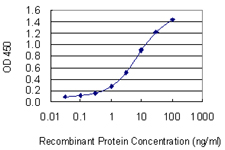 Detection limit for recombinant GST tagged E2F3 is 0.1 ng/ml as a capture antibody.