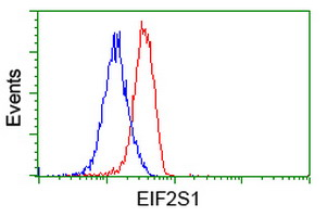Flow cytometric Analysis of Jurkat cells, using anti-EIF2S1 antibody, (Red), compared to a nonspecific negative control antibody, (Blue).