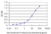 Detection limit for recombinant GST tagged EPHA4 is approximately 0.1 ng/ml as a capture antibody.