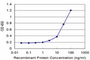 Detection limit for recombinant GST tagged EPM2A is approximately 3 ng/ml as a capture antibody.