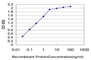Detection limit for recombinant GST tagged ESM1 is approximately 0.03 ng/ml as a capture antibody.