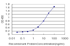 Detection limit for recombinant GST tagged ETV5 is approximately 0.3 ng/ml as a capture antibody.