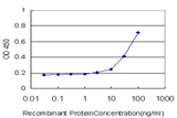 Detection limit for recombinant GST tagged EXT1 is approximately 3 ng/ml as a capture antibody.