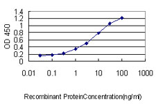 Detection limit for recombinant GST tagged FAM84A is approximately 0.03 ng/ml as a capture antibody.