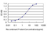 Detection limit for recombinant GST tagged FATE1 is approximately 0.03 ng/ml as a capture antibody.