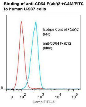FCGR1A / CD64 Antibody - Flow cytometry of FCGR1A / CD64 antibody This image was taken for the unmodified form of this product. Other forms have not been tested.