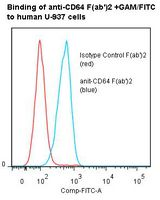 Flow cytometry of FCGR1A / CD64 antibody This image was taken for the unmodified form of this product. Other forms have not been tested.
