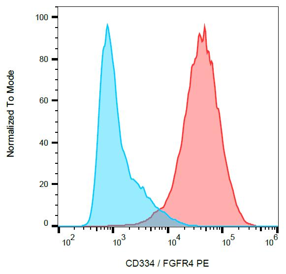 Surface staining of CD334 transfectants with anti-CD334 (4FR6D3) PE.