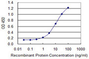 Detection limit for recombinant GST tagged FMN2 is 0.3 ng/ml as a capture antibody.