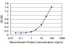Detection limit for recombinant GST tagged FOXF1 is approximately 1 ng/ml as a capture antibody.