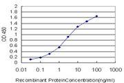 Detection limit for recombinant GST tagged FOXM1 is approximately 0.03 ng/ml as a capture antibody.
