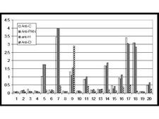 GDF15 Antibody - Anti-NAG-1 (D variant specific) Antibody - ELISA. In this sandwich ELISA, NAG-1 was captured from human serum using the following antibodies (see Related Products below): anti-NAG-1/GDF15 (C terminal specific), anti-NAG-1/GDF15 (N terminal specific (PAN)), anti-NAG-1/GDF15 (H-variant) and anti-NAG-1/GDF15 (D-variant) polyclonal antibodies. Micro titer plates were coated with capture antibody at 1 ug/mL. Control plates received PBS only (data not shown). After overnight incubation and blocking, independent experiments using 20 random normal human sera were performed. Neat normal sera were applied and incubated for 1 h at 37 °C. After washing, HRP conjugated anti-NAG-1/GDF15 (C terminal specific) antibody was added for detection at 100 ul per well at 1 ug/mL. Following further incubation for 1 hr at 37°C, the plates were washed and TMBE was added as an HRP substrate for 30 min. The reaction was stopped by 1 M H2SO4 and values were measured at 450nm.