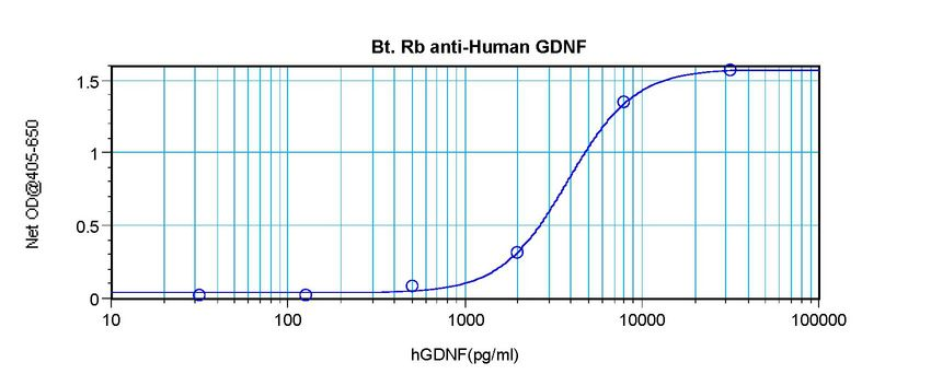 Direct ELISA of GDNF antibody This image was taken for the unconjugated form of this product. Other forms have not been tested.