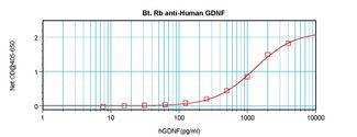 Sandwich ELISA of GDNF antibody This image was taken for the unconjugated form of this product. Other forms have not been tested.