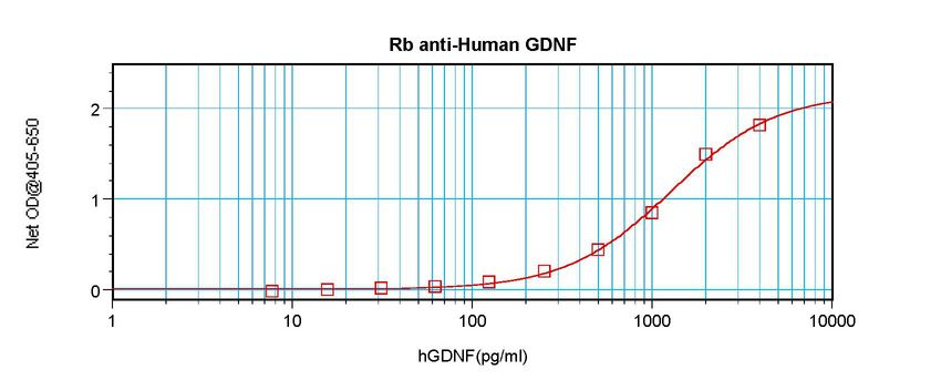Sandwich ELISA of GDNF antibody LS-C104742.  This image was taken for the unconjugated form of this product. Other forms have not been tested.