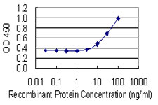 Detection limit for recombinant GST tagged GLO1 is 1 ng/ml as a capture antibody.