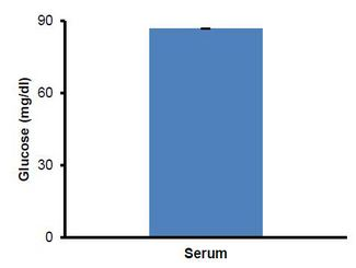 Glucose Assay Kit - Quantitation of Glucose in human serum. Serum samples were deproteinized using a 10kDa Spin Column (10,000 x g, 10 min, 4°C). Undiluted serum filtrate (1 µl) samples were added to the wells directly. Calculated concentration: 86.78 ± 0.1 mg/dl.