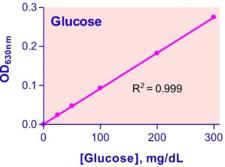 Glucose Assay Kit