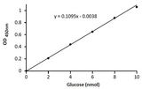 Glucose Assay Kit - Standard Curve for Glucose run using the kit protocol.