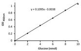 Standard Curve for Glucose run using the kit protocol.