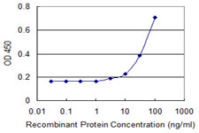 Detection limit for recombinant GST tagged GNGT1 is 1 ng/ml as a capture antibody.